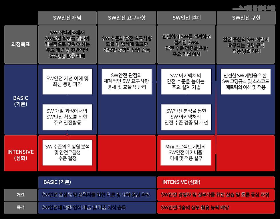 2021_SW안전기술 활용교육 구성.png