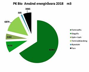 energiravaruanvandning-PK-Bioenergi.png