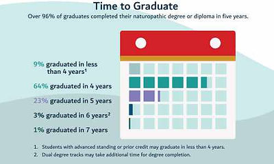 Infographic by Kai Analytics displaying the average time for an naturopathic doctor to graduate.