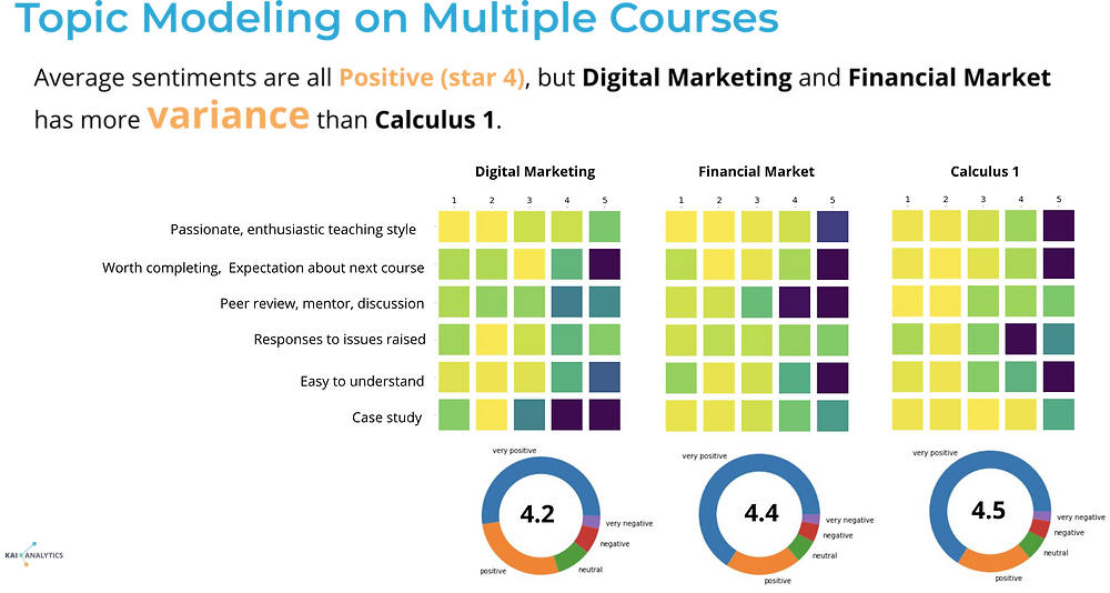 A data visualization explaining how topic modeling can show granular differences between course evaluations for digital marketing, financial market and calculus 1 courses