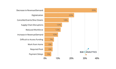 Bar chart by Kai Analytics of young entrepreneurs' answers to the question how COVID-19 has impacted your businesses where young entrepreneurs overwhelmingly site decrease in revenue/demand