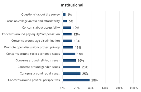 A bar graph by kai analytics institutional concerns where the largest concern is freedom of expression.
