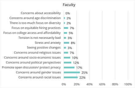 A bar graph by kai analytics of faculty concerns where the largest concern is around gender equality.