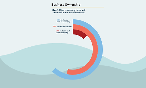 Infographic by Kai Analytics showing the proportion of Naturopathic doctors who own their own business.