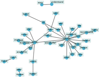 network_graph_coursera.png