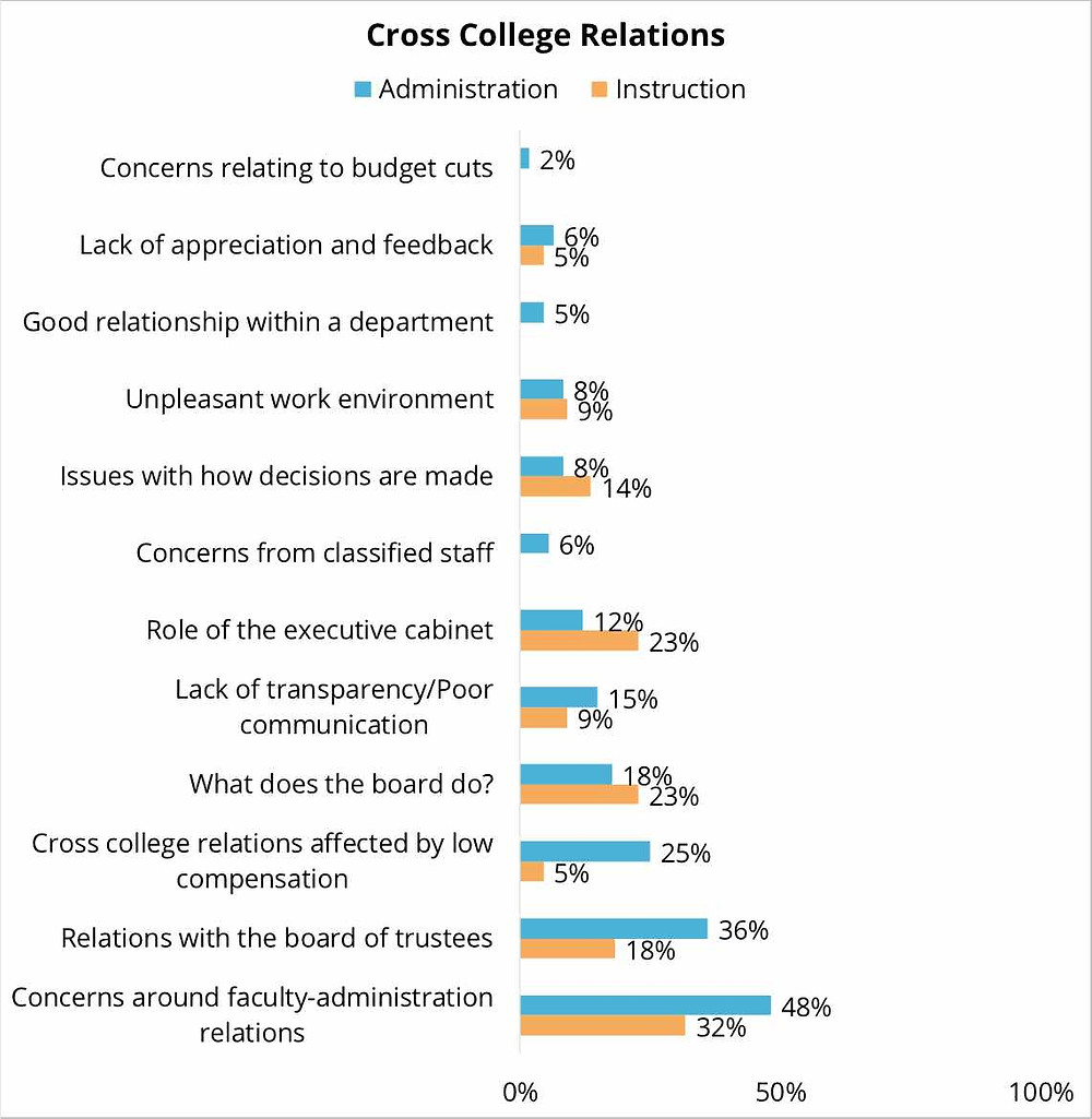 A bar graph of university administrators and instructors of a liberal arts college named their concerns at the university, where administration expressed significantly more concern than instructors over faculty-administration relations