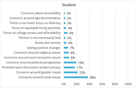 A bar graph by Kai Analytics of student concerns where the largest concern is around racial issues.