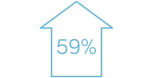 infographic - Improved survey response rates to 59%.