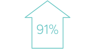 infographic - Improved approval rates to 91%.
