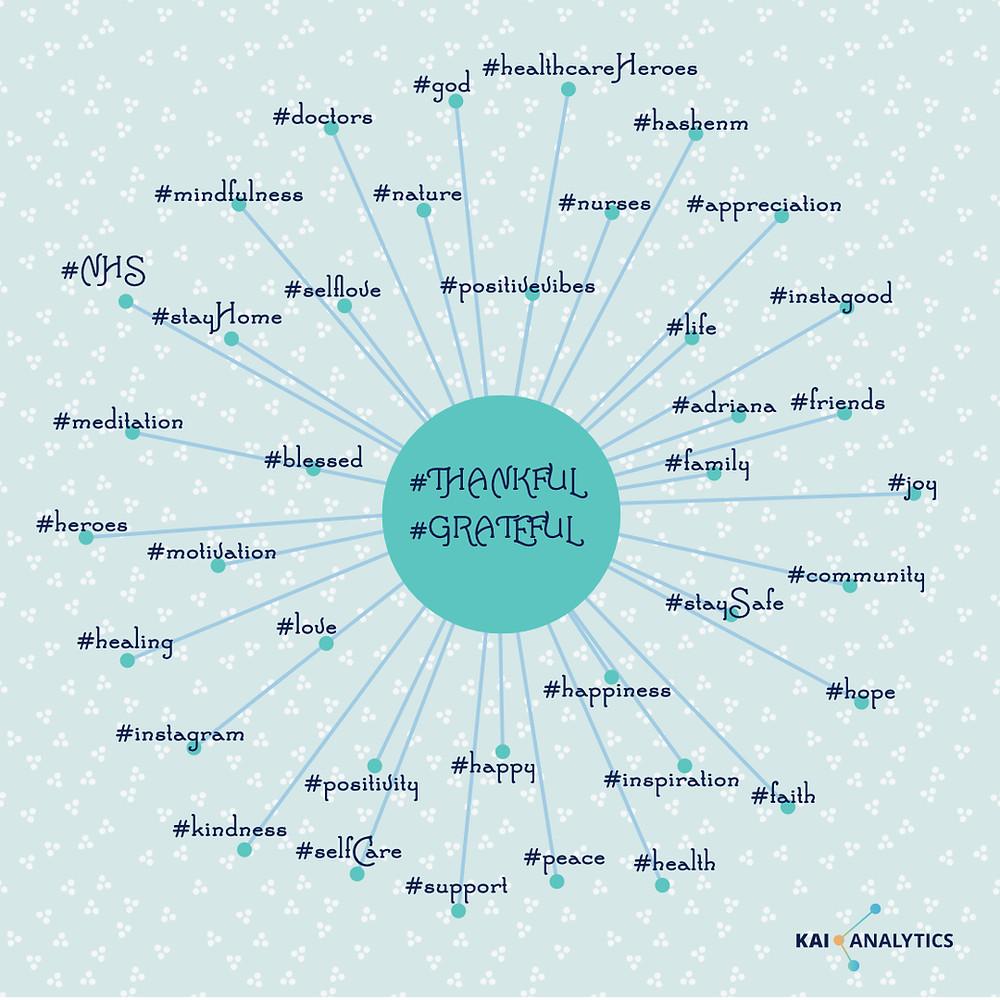 Kai Analytics Text Analysis of Tweeter Hashtags