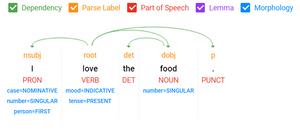 kai analytics text analysis nlp parts of speech tagging