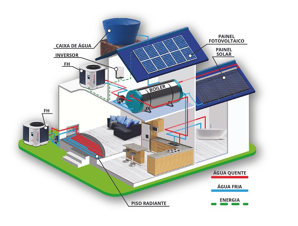 Casa com boiler e bomba de calor para aquecimento, piso radiante, bomba de calor, trocador de calor, piso aquecido, painel fotovoltaico.