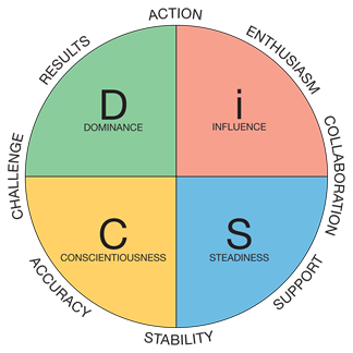 Limitations Of The Disc Test Disc is a behavior assessment tool based on the disc theory of psychologist william moulton marston, which centers on four different personality traits which are currently dominance (d). limitations of the disc test
