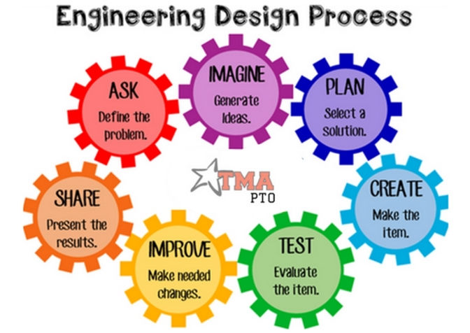 iTEAM Engineering Process.jpg