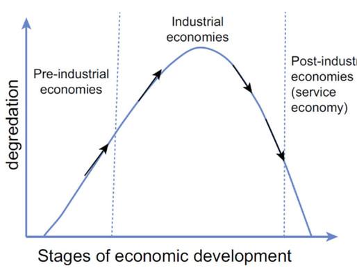Esiste la curva di Kuznets ambientale?