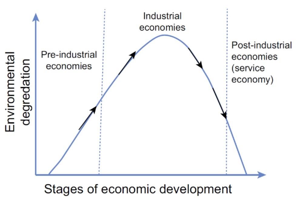 La crescita economica ed i suoi effetti sull'ambiente