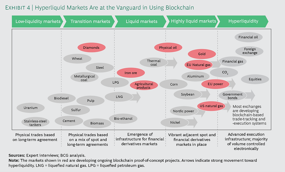 Where different markets stand with blockchain adoption, Source: BCG