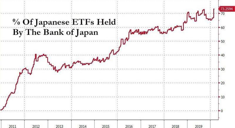 The BOJ Buying ETFs Is Distorting Markets; Source: ZeroHedge