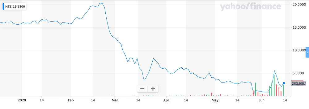 Hertz stock soaring with influx of volume from retail traders; Source: Yahoo! Finance