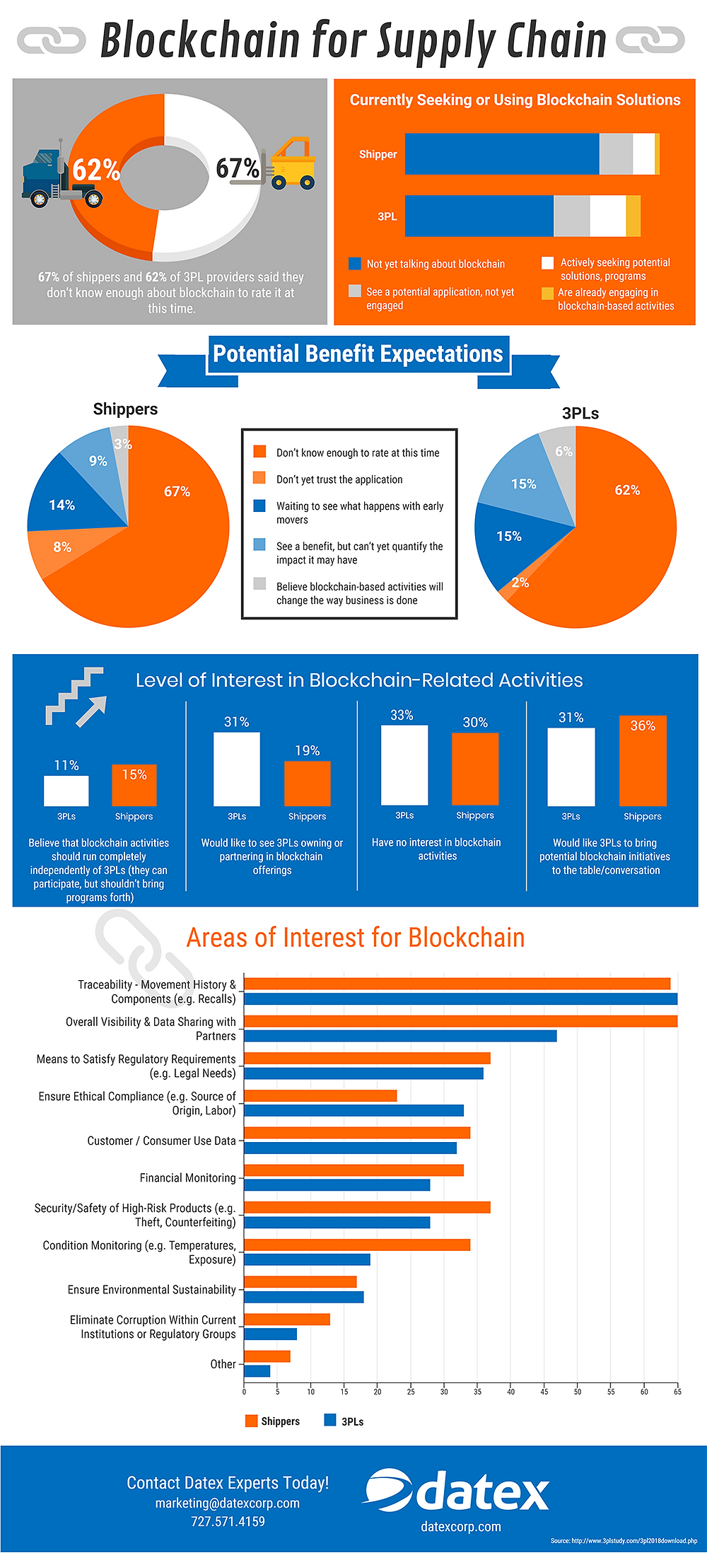 Blockchain in Supply Chain, 2018 3PL study; Source: Datex Corp.