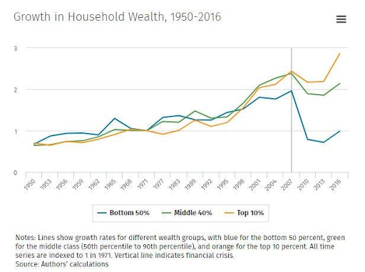Growth in Household Wealth, 1950 - 2016, Source: Zero Hedge.