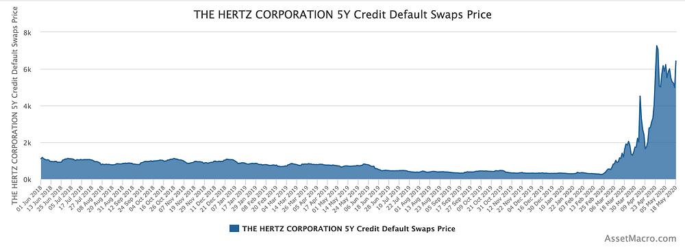 The Hertz Corporation 5Y Credit Default Swaps Price; Source: AssetMacro.com