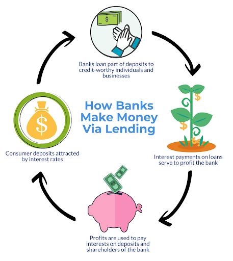 How Banks Make Money Via Lending, Ray Buckton.