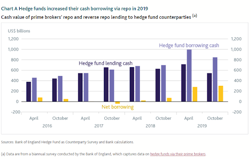 Chart - Hedge funds increased their cash borrowing via repo in 2019. Sources: Bank of England Hedge Fund as Counterparty Survey and Bank calculations.