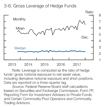 Gross Leverage of Hedge Funds, Source: Federal Reserve