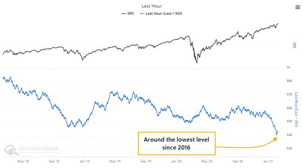 """""""Smart"""" vs. """"dumb"""" money divergence, lowest level since 2016."""