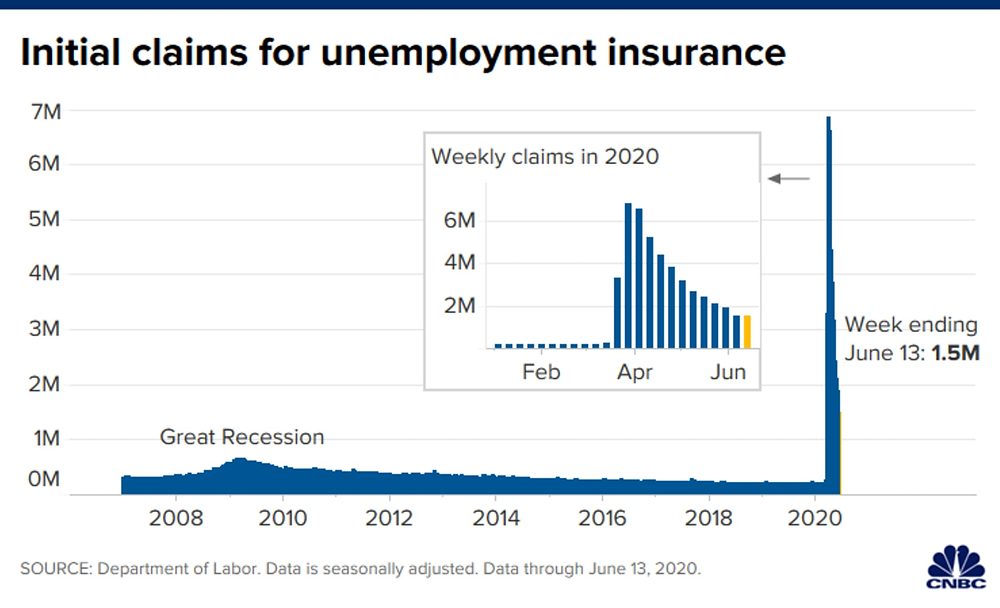 Initial claims for unemployment insurance; Source: Department of Labor, through June 13, 2020.