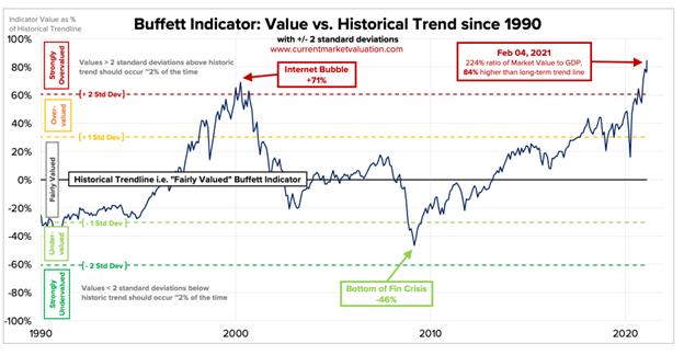 Buffett Indicator vs. Historical Trend since 1990