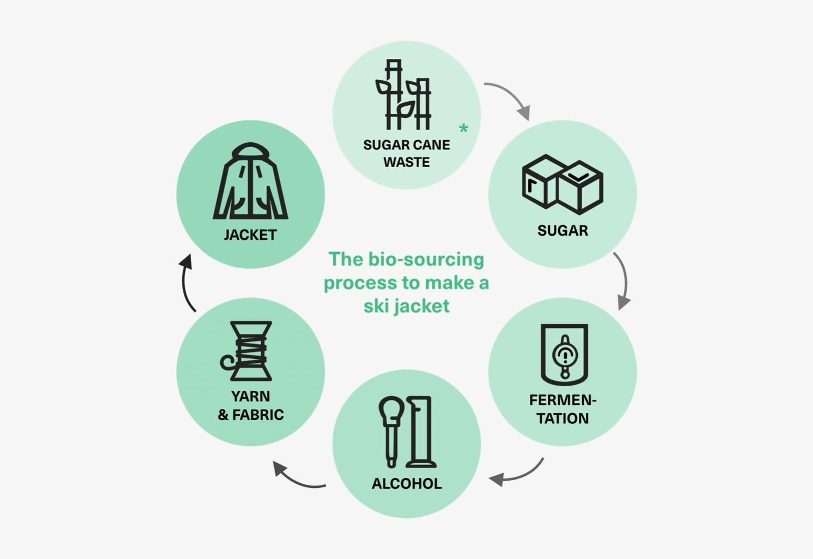 bio-sourcing