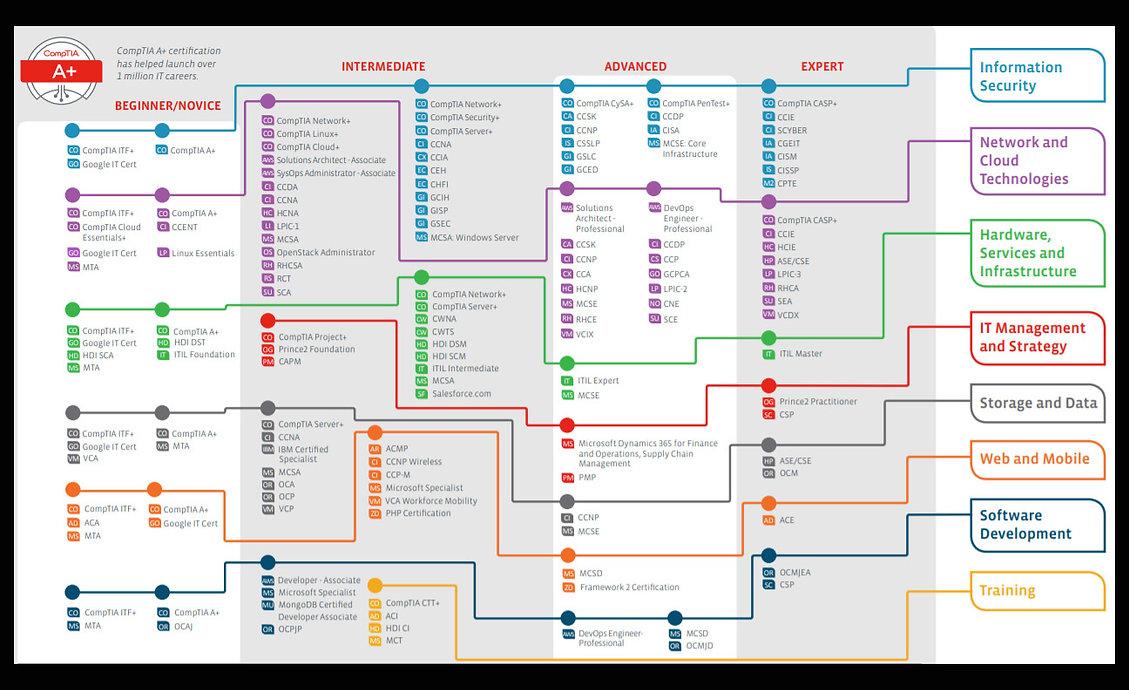 Cert Roadmap copy 2.jpg