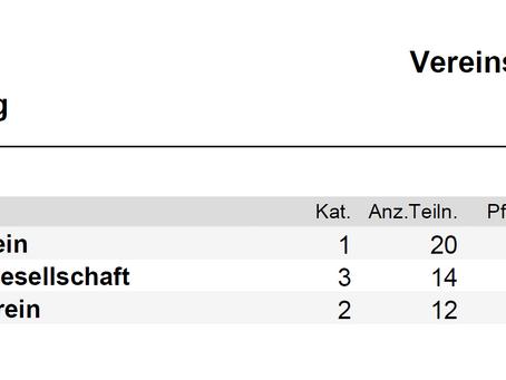 """Resultate / Ranglisten / Informationen zum 2. """"Schiessen unter Freunden"""" vom 7. Juli 2017"""