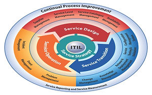 ITIL, ITSM, Service Management, mosacademy