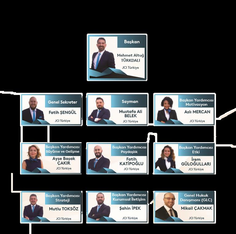 2020 JCI Türkiye Yönetimi Kurulu