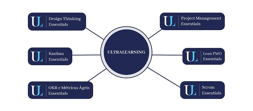Diagrama Cursos Ultralearning.png