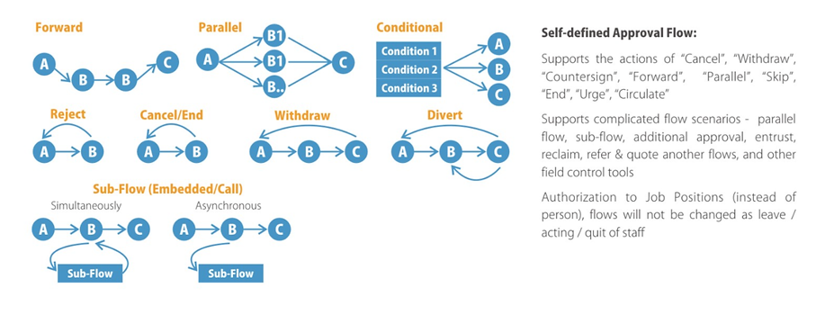 Landray Business Process Managment , Workflow and OA. Supports complicated flow scenatios - parallel flow, sub-flow, additional approval, entrust, reclaim, refer & quite another flows, and other field control tools