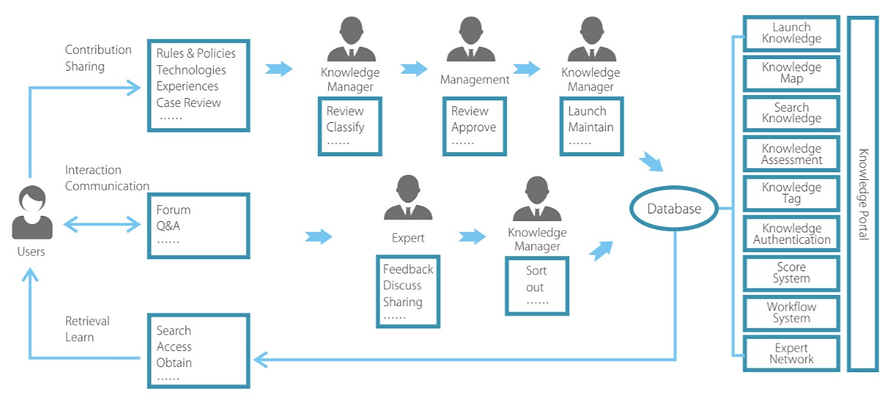 How Knowledge Management (KM) works and the flows