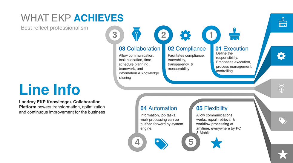Introduction of what EKP achieves: Execution, compliance, collaboration, automation and flexibility. Landray EKP knowledge + Collaboration Platform powers transformation, optimization and continuous improvement for the business