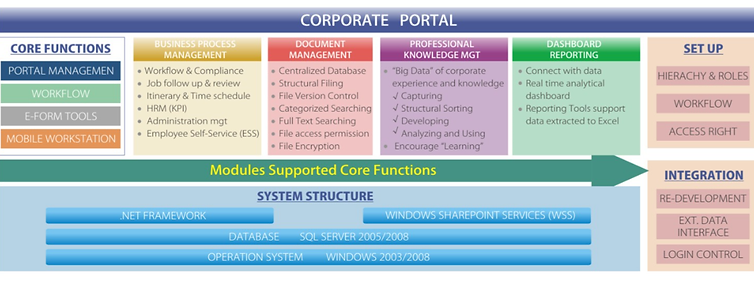 Corporate portal, Introduction of Core Functions: Portal management, workflow, e-form tools, mobile workstation
