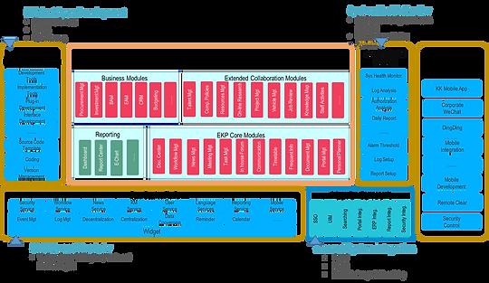 EKP product application architecture consists 4 platforms and over 100 functions in 1 platform solution: Softawre Development Platform; System Services Monitoring Platform, Core Services Platform; Mobile Platform