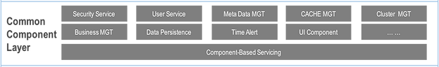 Landray EKP - Common Component Layer provides various common and architectural components to the system infrastructure in a plug-in mode, and then deal with various service requests from Service Layer, such as metadata management, time-scheduled system tasks, cluster support, data cache processing, etc.