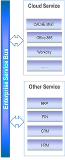 Landray EKP - Enterprise Service Bus provide a consistent calling method to ensure the normal call and information exchange of system Service Layer. The service bus also provides the system's external services for heterogeneous system calls; and also integrates the commonly used cloud services, such as: Webex, Office365 , Workday, Evernote, etc.