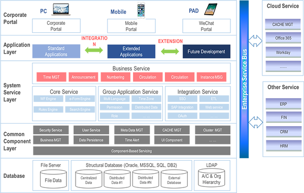 EKP is composed of Data Processing Layer, Common Component Layer, System Service Layer, Application Layer, Presentation Layer and Enterprise Service Bus (ESB)