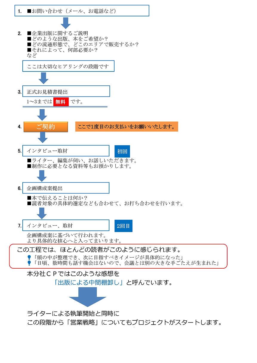 企業出版の流れ3.jpg