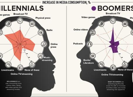 Consumo de medios en la era del COVID-19
