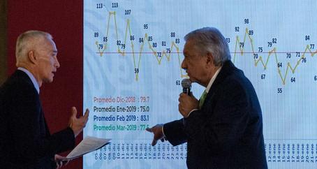 La discusión entre López Obrador y Jorge Ramos