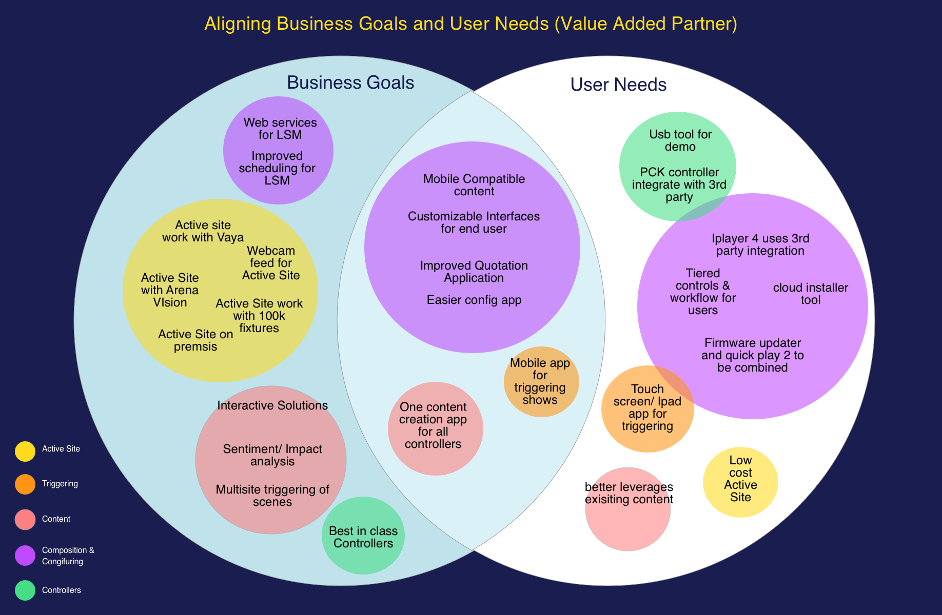 Maping business needs v user needs
